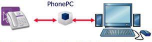 PhonePC